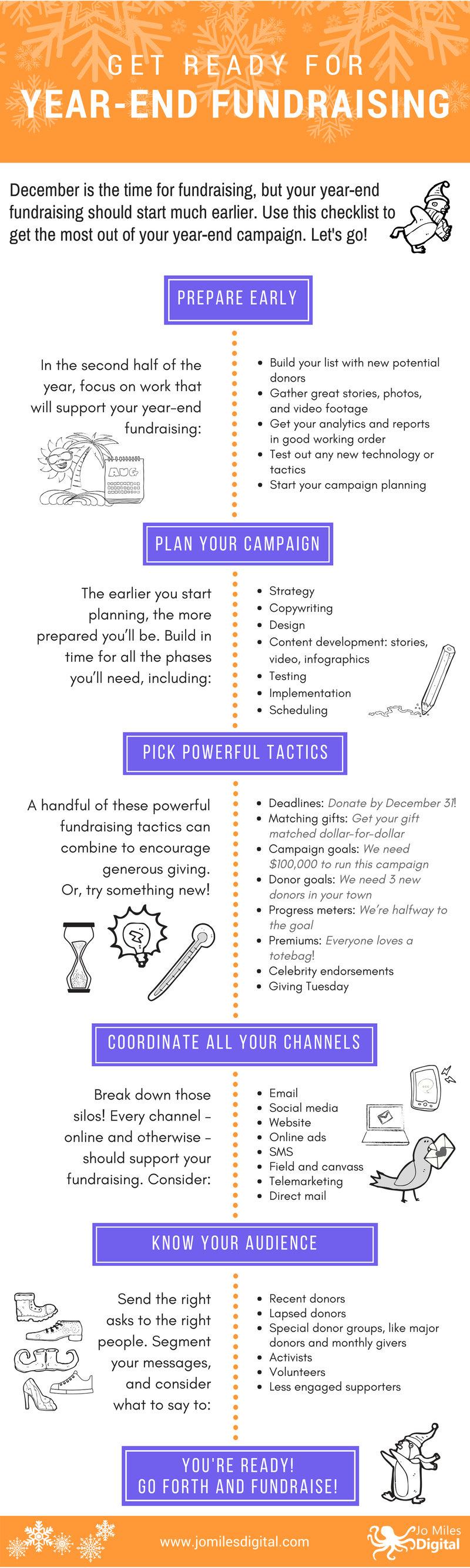Year End Checklist Infographic